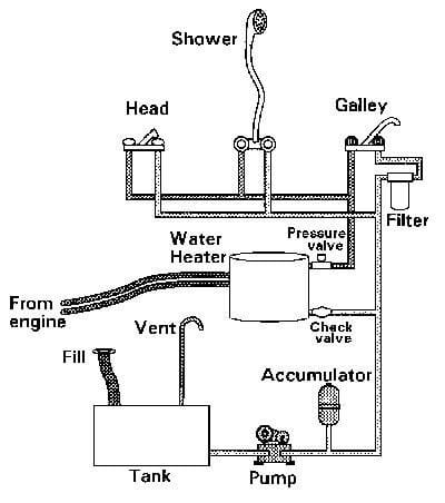 Marine Plumbing Systems Annapolis Md Diversified Marine